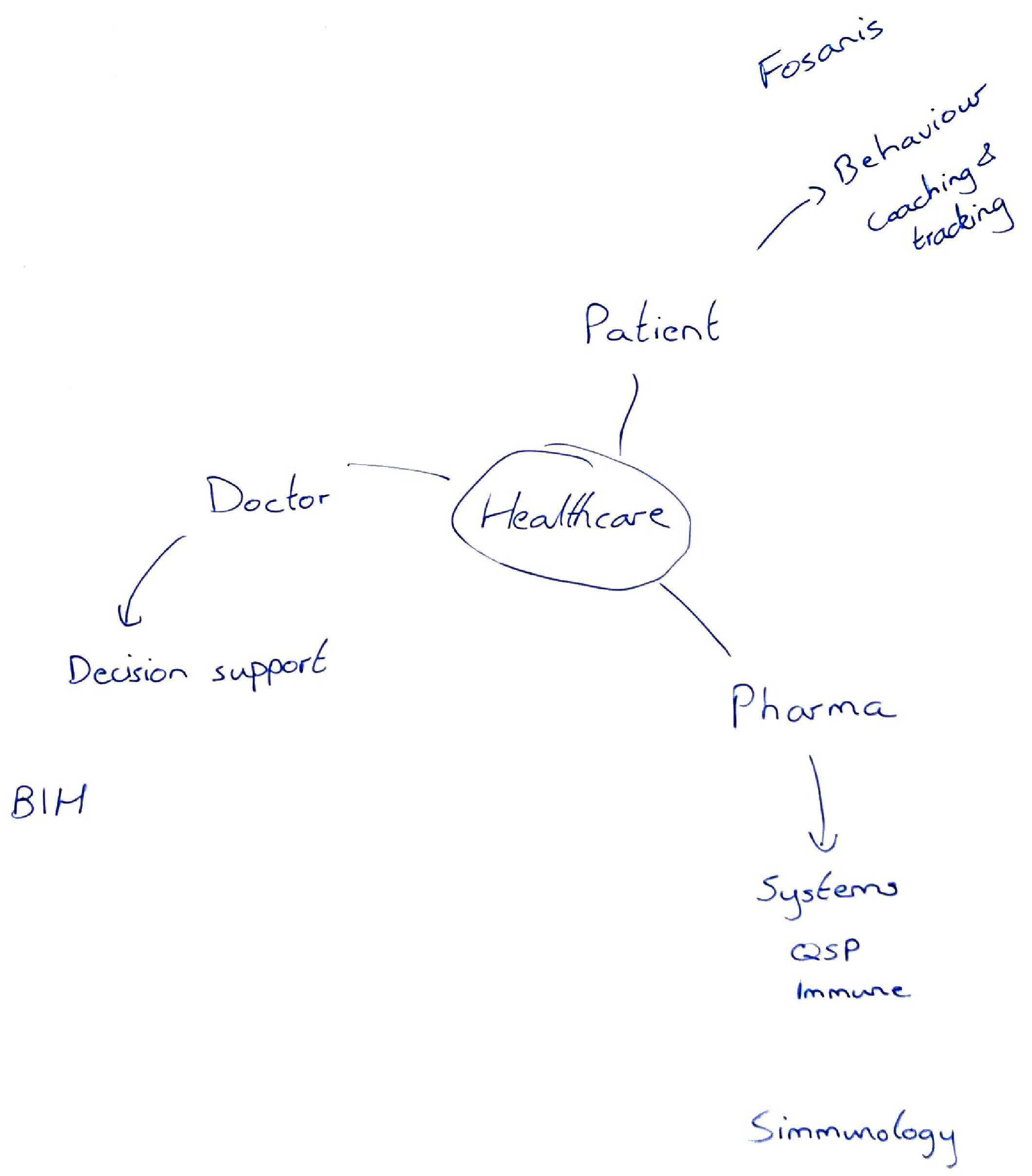 Mind map of healthcare projects